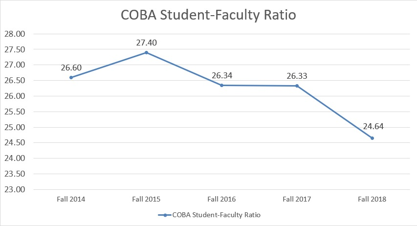 Chart showing some of the student-faculty ratios starting in Fall 2014 through Fall 2018