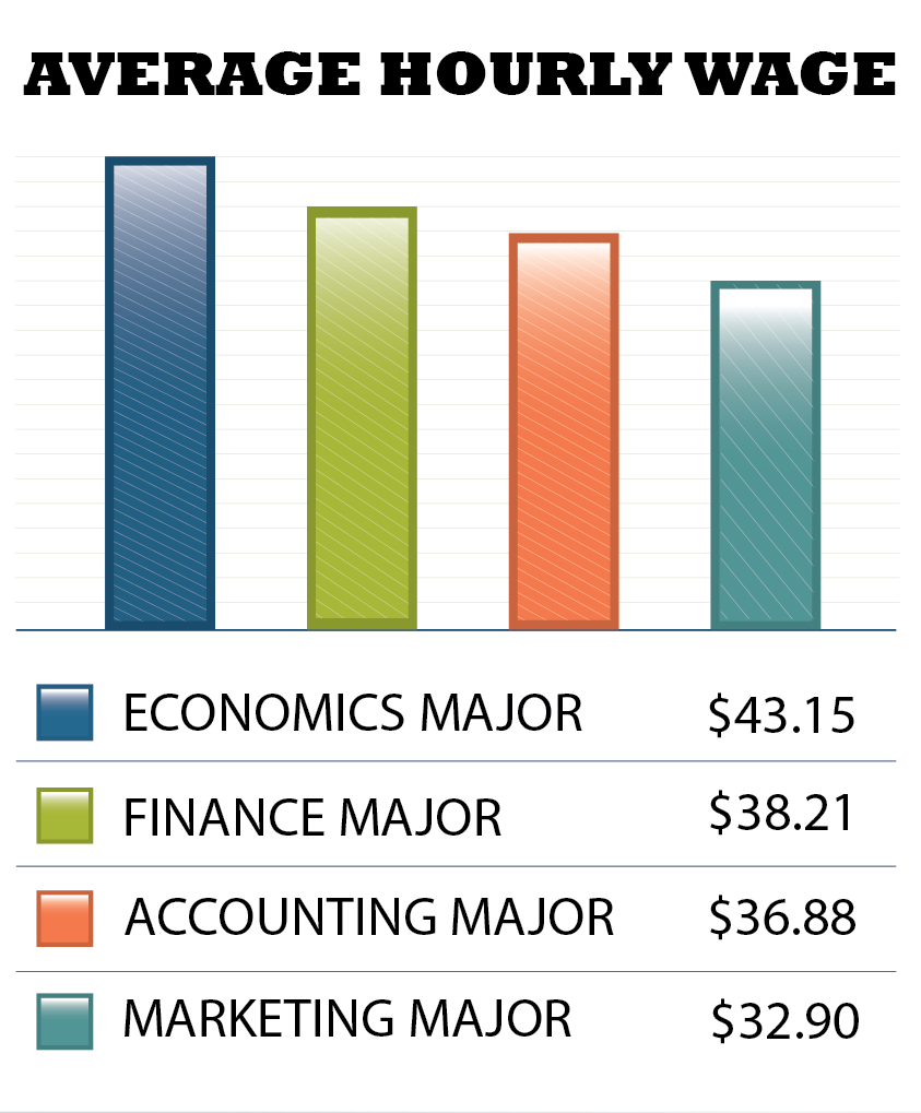 Average hourly wage with an economics degree starts at $43.15