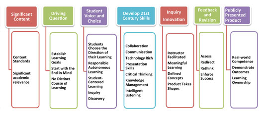 Project Based Learning Essential Elements (Thumbnail)