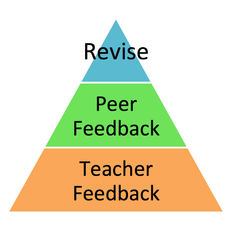 Project Based Learning Feedback and Revision Pyramid