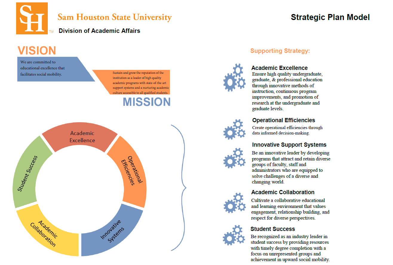 Academic Affairs Strategic Planning Model