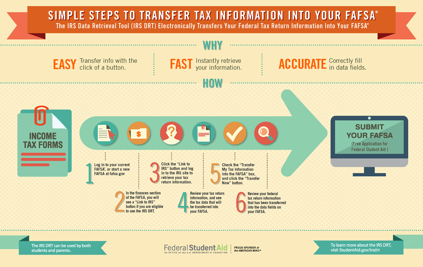 Steps to use the IRS tax tool