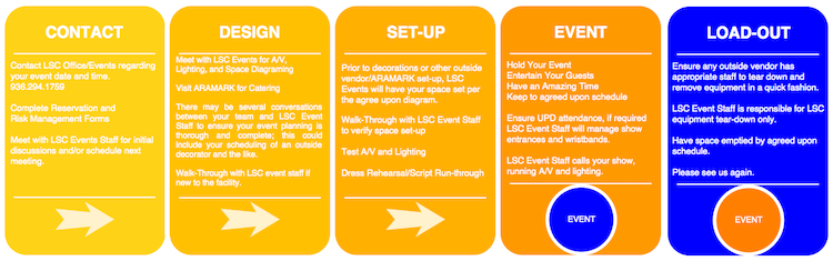LSC Events FlowChart
