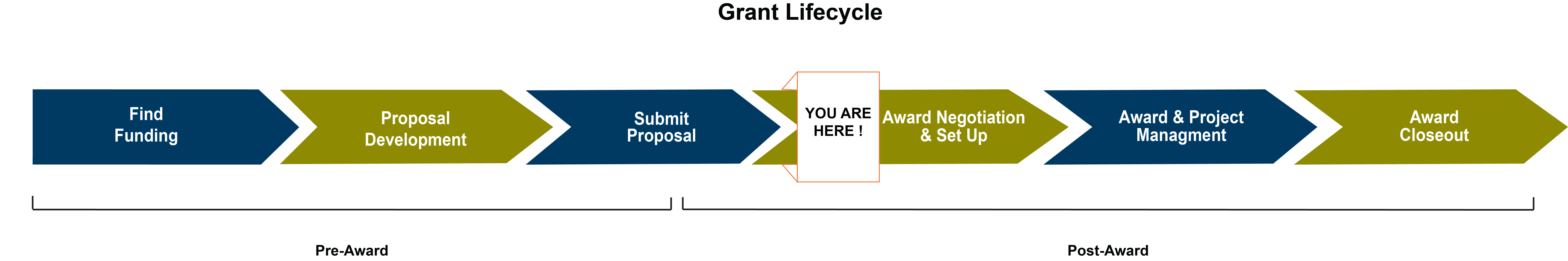Award_Negotiation_grant_fundingcylcle