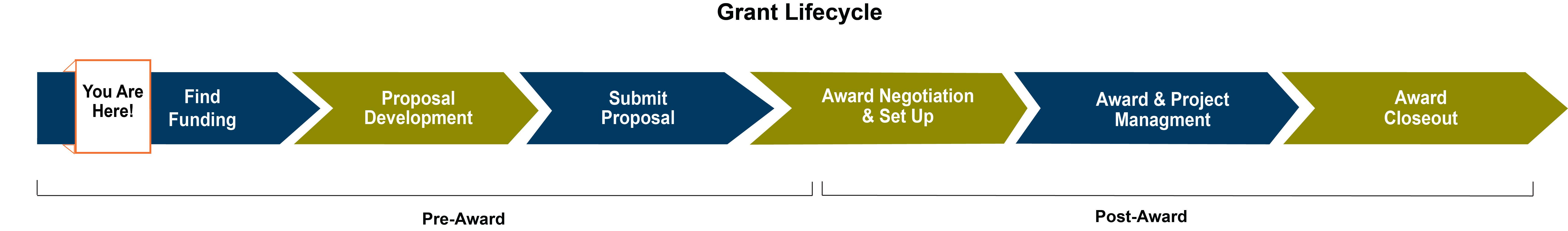 Grant Lifecycle
