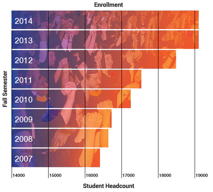Annual Fall Enrollment Growth Chart