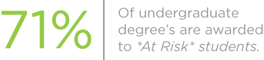 "Over 71% of undergraduate degrees are awarded to ""At Risk"" students as defined by THECB"