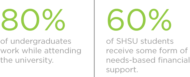 Approximately 80% of undergraduates work while attending the university | Over 60% of SHSU students receive some form of needs-based financial support