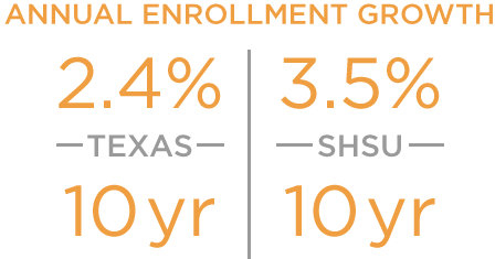 Annualy enrollment growth higher than state average.