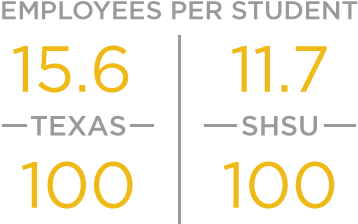 SHSU has 11.7 employees per 100 students compared to the state average of 15.6