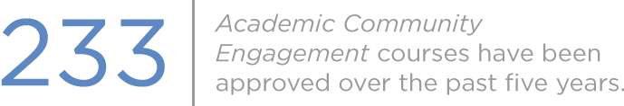 233 Academic Community Engagement courses have been approved over the past five years.