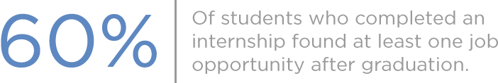 60% of students who completed an internship found at least one job opportunity after graduation.