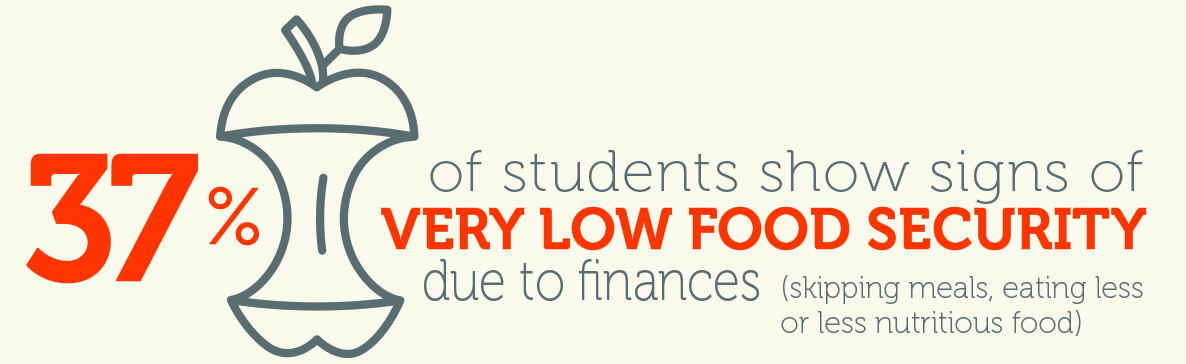 37% of students show signs of very low food security due to finances (skipping meals, eating less or less nutritious food)