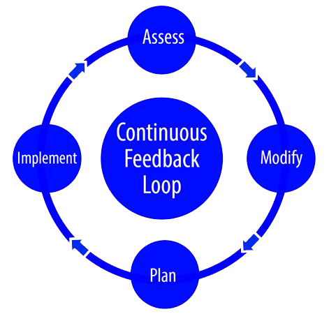 Continuous Feedback Loop