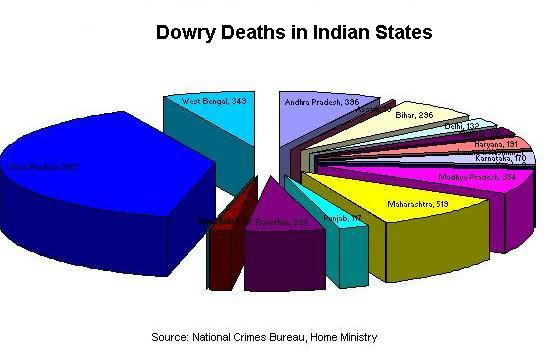 dowry system in india The dowry prohibition act, 1961, (act no 28 of 1961) (20th may, 1961) an act to prohibit the giving or taking of dowry be it enacted by parliament in the twelfth year of the republic of india as follows.