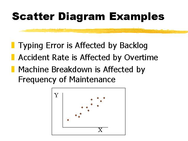 Scatter Diagram Examples