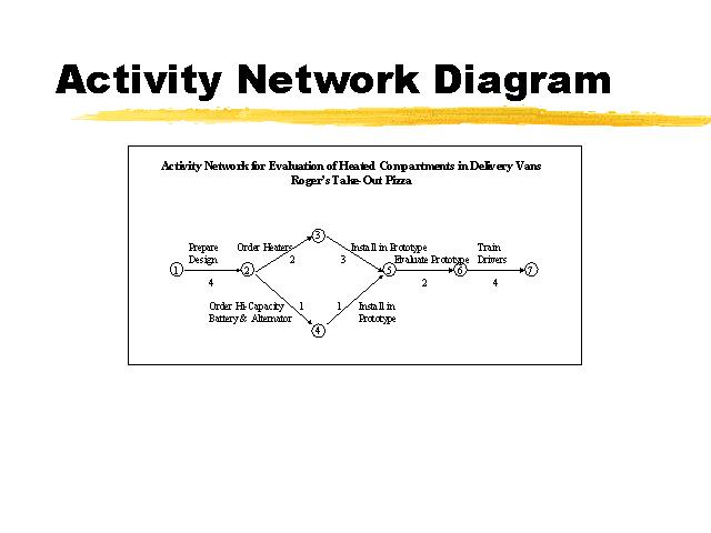 activity network diagram template activity network diagram activity free engine image for