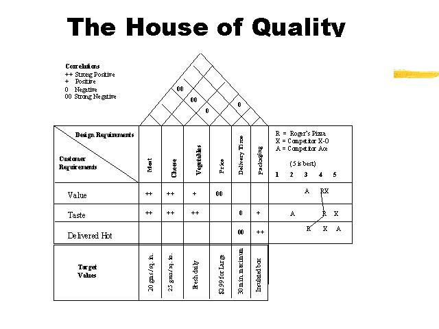 The house of quality for Quality houses