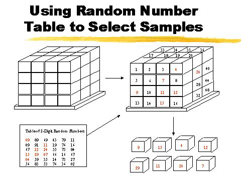 Awesome Using Random Number Table To Select Samples Interior Design Ideas Gresisoteloinfo