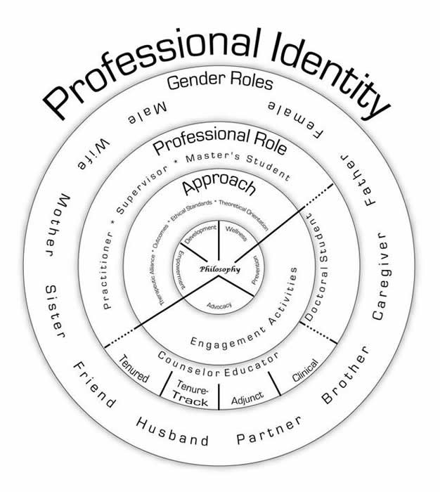theories of work and identity Erik erikson's theory of identity development erik h erikson's (1902-1994) theory reflects in part bis psychoanalytic training, but  lier work, but with the .